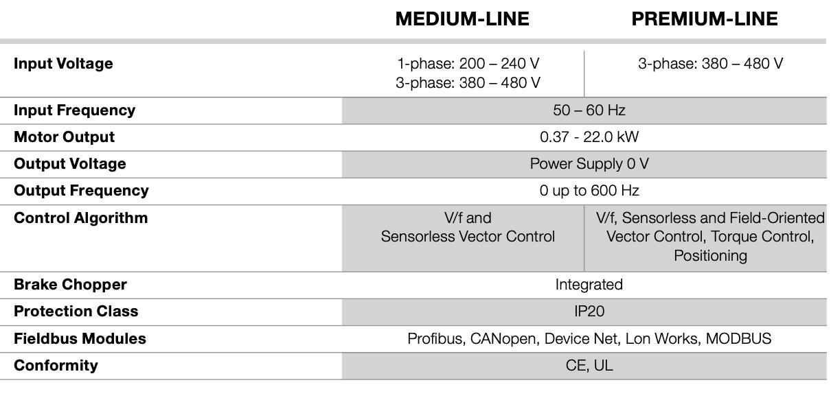 Teknisk data for ABM frekvensomformer