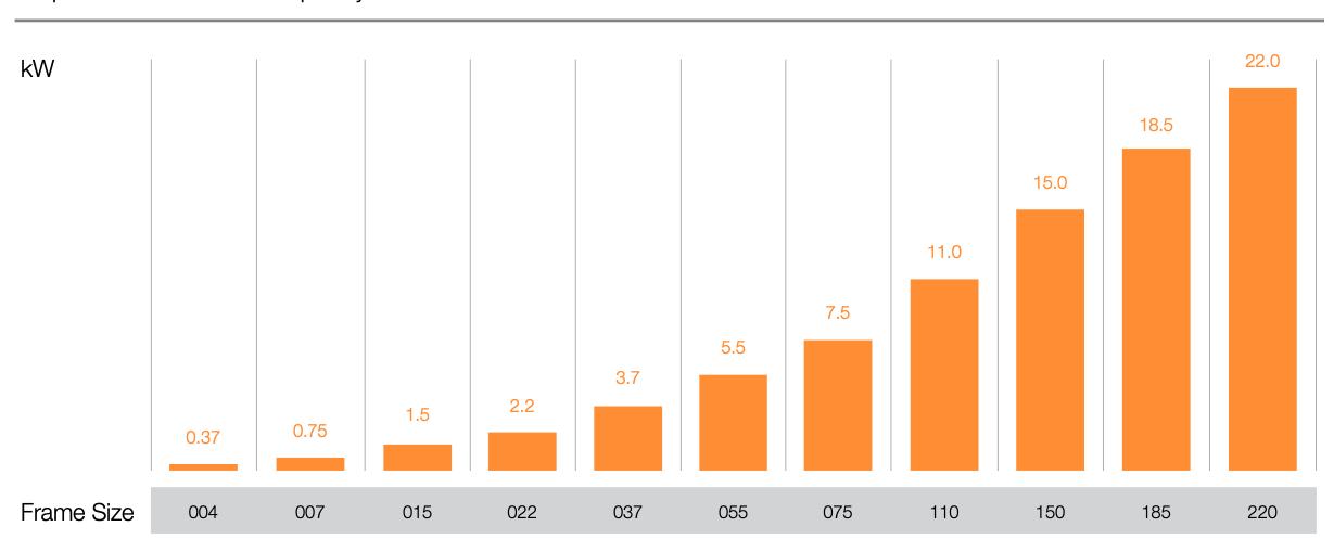 Graf over output performance for ABM frekvensomformer