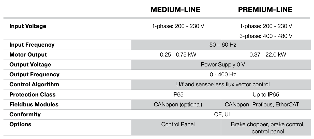Teknisk data for ABM integreret frekvensomformer