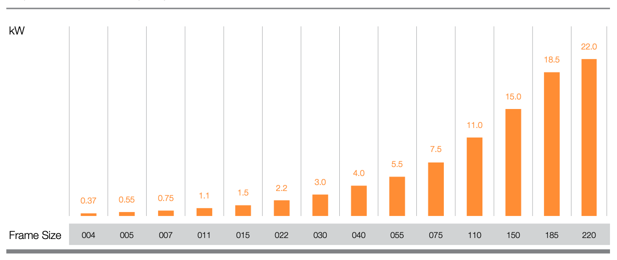 Graf over output performance for ABM integreret frekvensomformer