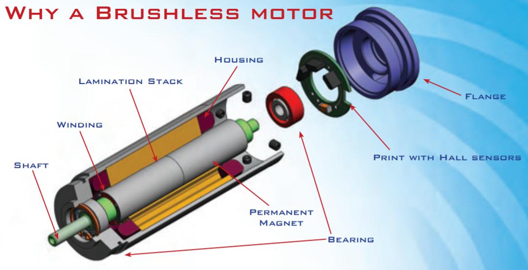 Børsteløs DC motor